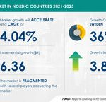IT Services Market In Nordic Countries to Grow at a CAGR of 4.04% by 2025 Evolving Opportunities with Accenture Plc & Capgemini SE   17000+ Technavio Reports